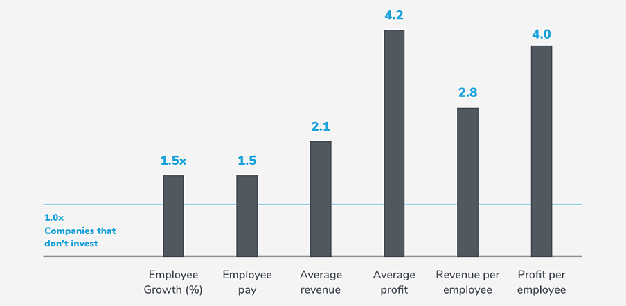 bar graph showing data-driven trends on what millenials want from work